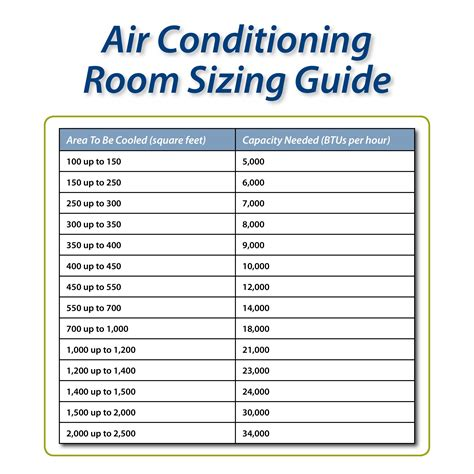 guide room air conditioner to square footage calculator grihon ac coolers devices