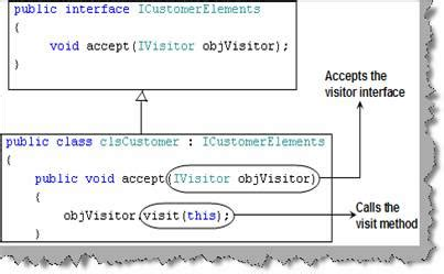 visitor pattern overloading design pattern interview question part 3