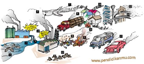 Limbah Kimia Dalam Pencemaran Udara Dan Air Ign Suharto pengertian dan jenis jenis pencemaran pendidikanmu