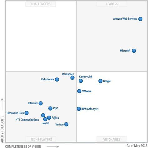 design thinking quadrant 63 best matrix quadrants images on pinterest design