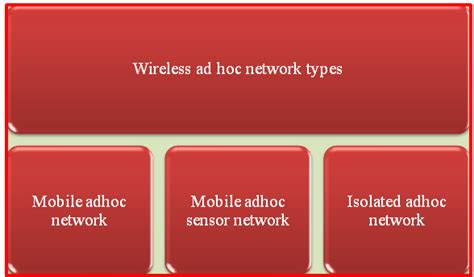 ns3 tutorial ad hoc network projects for m tech ns3 tutorial