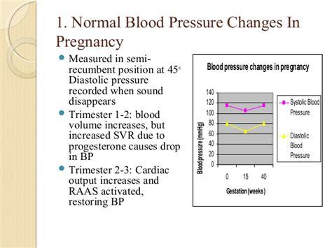 blood pressure swings causes pre eclsia and hypertensive disease in pregnancy