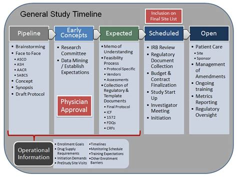 23 Images Of Clinical Budget Template Tonibest Com Trial Timeline Template