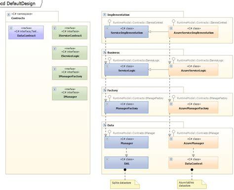 create class diagram visual studio code generation from visual studio uml class diagram