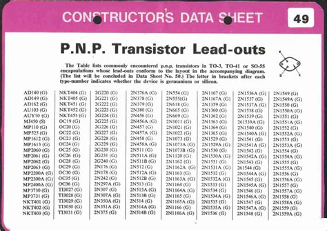 datasheet of transistor explanation vintage radio and electronics radio constructor data sheets transistor lead outs