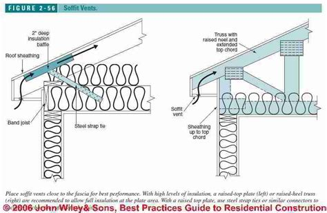 Bliss Home And Design Locations by Roof Ventilation Design Amp Specifications