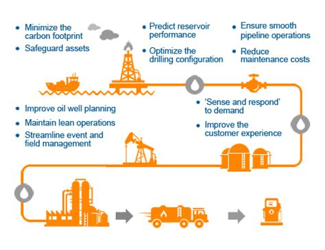 Next Generation P2P Solution for Oil and Gas Companies