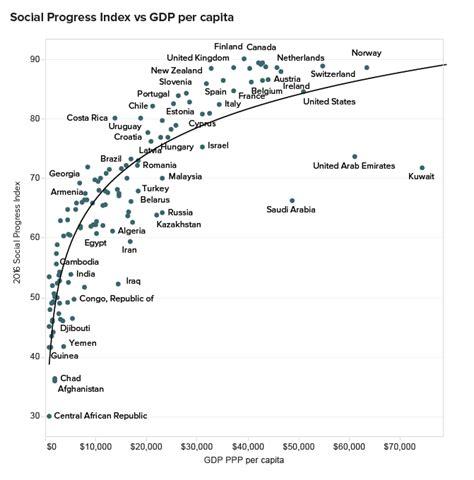 index of my pics 2016 social progress index social progress imperative