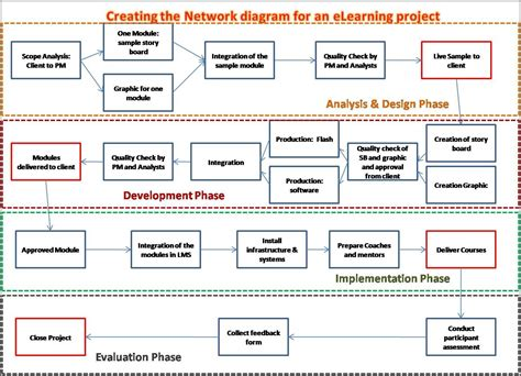 Precedence Diagramming Method Managingprojectsblog Schedule Network Diagram Template