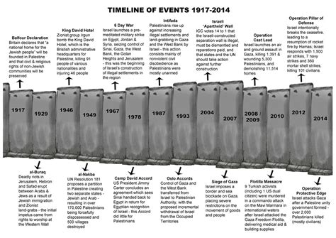 Timeline Of Events In Gaza And Israel Shows Sudden Rapid   boycott divestment sanctions for israel communications