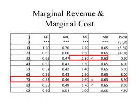 gallery for gt marginal cost formula