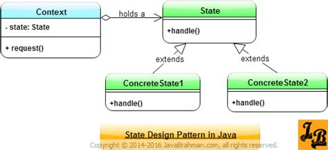 state pattern java exle state design pattern in java