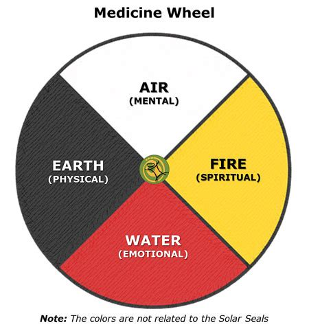 medicine wheel colors medicine wheel mayankin