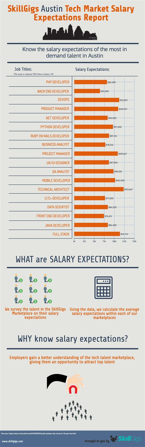 how to state your salary expectations in a cover letter tech market salary expectations report skillgigs
