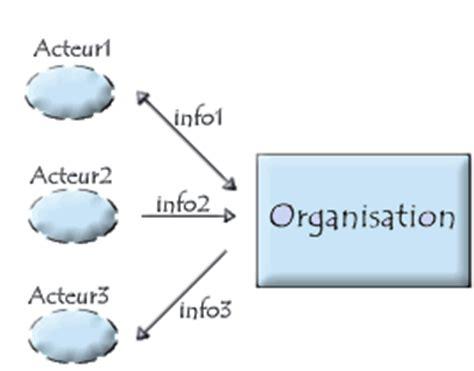 diagramme acteur flux merise mod 232 le conceptuel de la communication d 233 finition de l