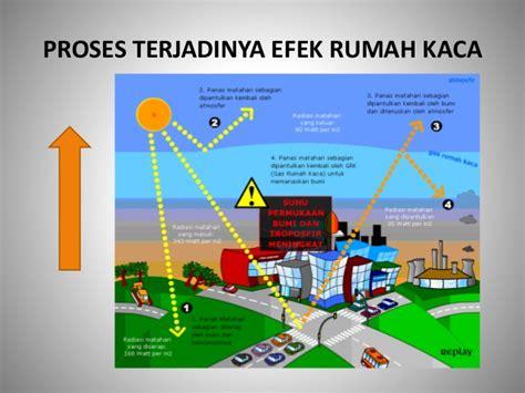 efek rumah kaca 7 efek rumah kaca