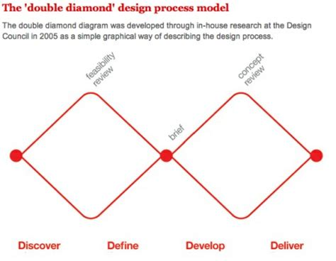 layout techniques definition designing a digital service ambition
