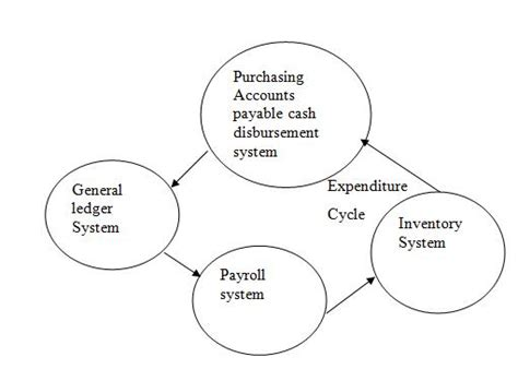 expenditure cycle flowchart image gallery expenditure cycle