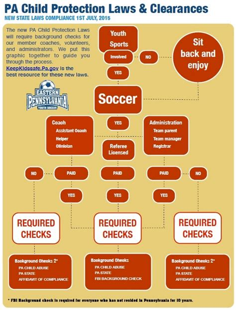 Us Club Soccer Background Check Soccer Club Pa Child Protection Laws Clearances