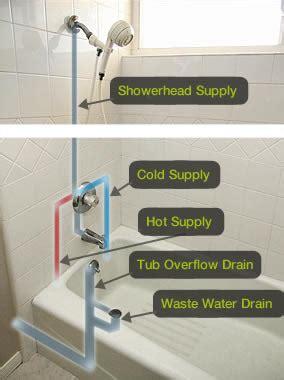 Bathtub Faucet Leak Bathtub Plumbing And Shower Stalls