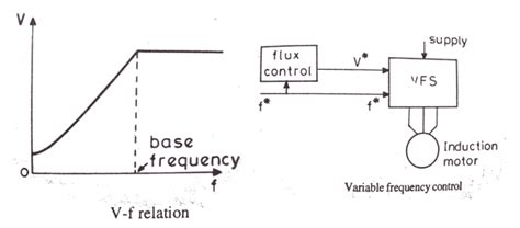 variable frequency operation of induction motor eletrical materials