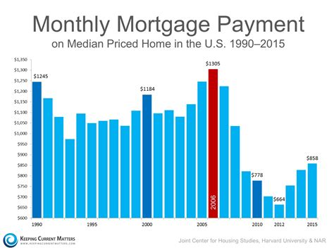 buying a house monthly payments proof this isn t a housing bubble cleveland real estate