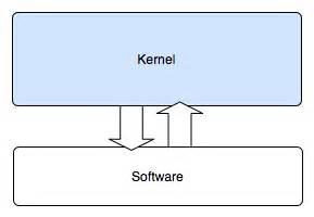 monolithic design meaning j morris philosophy microkernels
