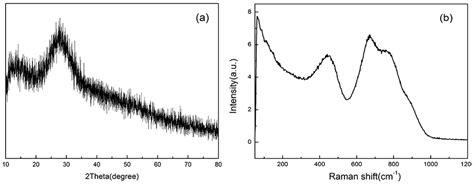 xrd pattern of glass sensors free full text a point temperature sensor