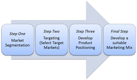 The Basic Stp Process Target Market Segment Strategy Template