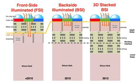 stacked inductors and transformers in cmos technology bsi sensor is better but why expensive dslr cameras uses cmos sensor instead of bsi sensor