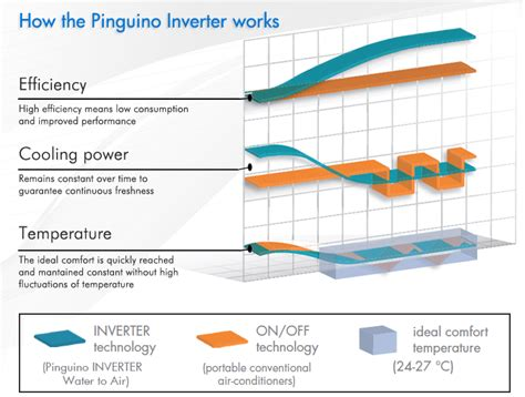 constant comfort heating and cooling pinguino inverter de longhi air conditioners
