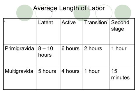 average length of ob review 2 february ppt