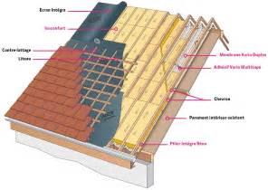 isoler sa toiture maisonbrico