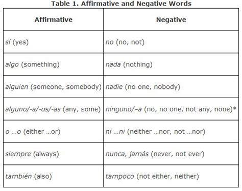 tengo preguntas mean in english negative words and expressions