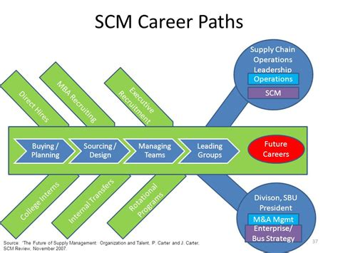 Mba In Operations And Supply Chain Management by The Human Factor In Supply Chains Ppt
