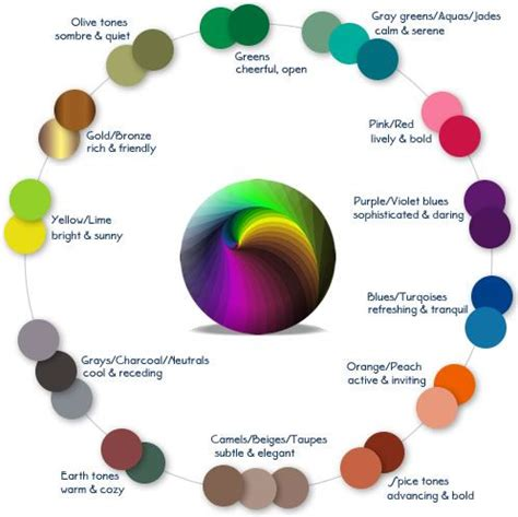 color and mood chart color moods chart jpg 498 215 497 color mood mapping