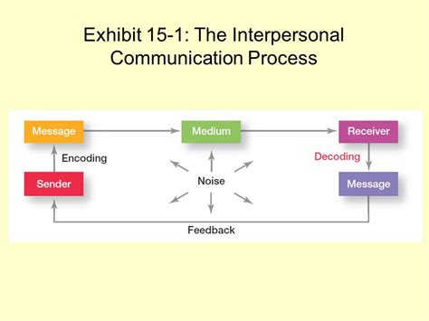 interpersonal communication process diagram leadership communication ppt