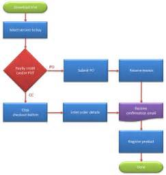 Flow Chart Template Excel 2007 by How To Create A Flow Chart In Excel Breezetree