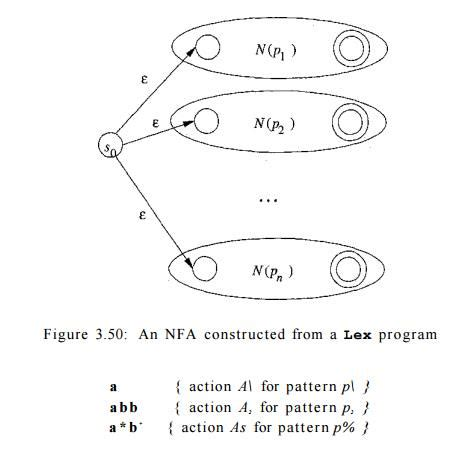 pattern matching based on nfa design of a lexical analyzer generator study material