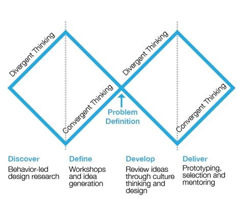 design thinking quora what are the steps in design thinking quora