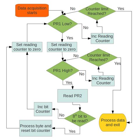 flowchart based programming photoresistor programming flow chart jumptuck