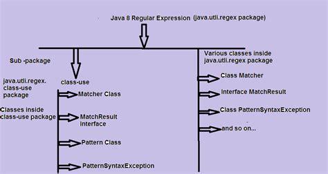 java pattern regex tester learn java testing by navneet java regular expression