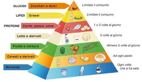 immagine piramide alimentare la piramide alimentare il fabbisogno alimentare
