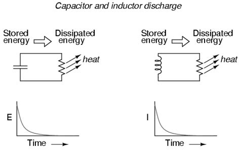 charging and discharging of capacitor and inductor lessons in electric circuits volume i dc chapter 16