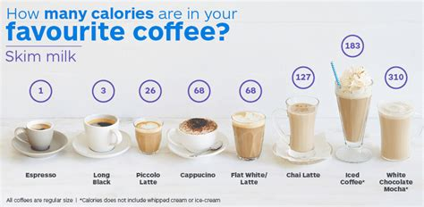 Why You Must Know How Many Calories in Coffee?   Nutrition Facts : The Truth Facts About Food