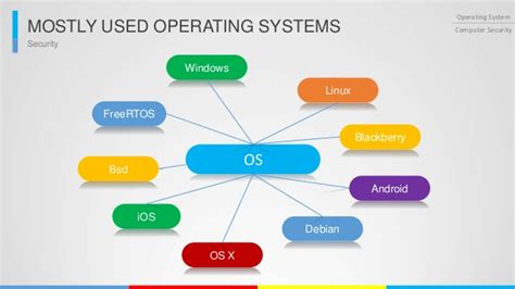 computer os operating system list
