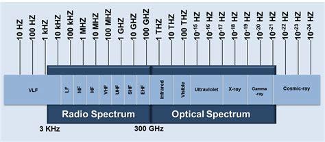 Electromagnetic L by Electromagnetic Spectrum Nasa