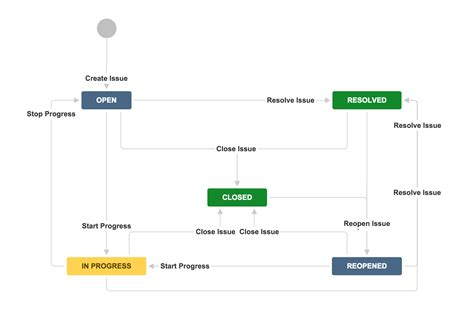 jira templates jira workflow separation of duties coyote creek