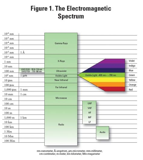 color spectrum energy levels electromagnetic applications in biology and medicine