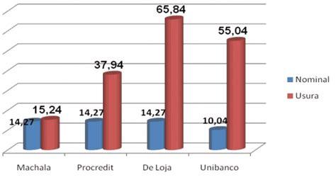 Usura Banca by Usura Llamada Intereses Comisiones Y Servicios